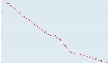 OCDE (2020), Lits d'hôpitaux (indicateur). doi: 10.1787/9b82df80-fr (Consulté le 23 mars 2020)